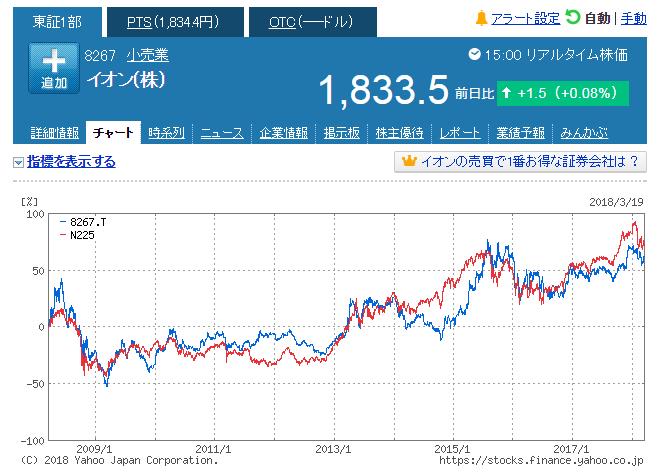 イオンと日経平均株価の相関1