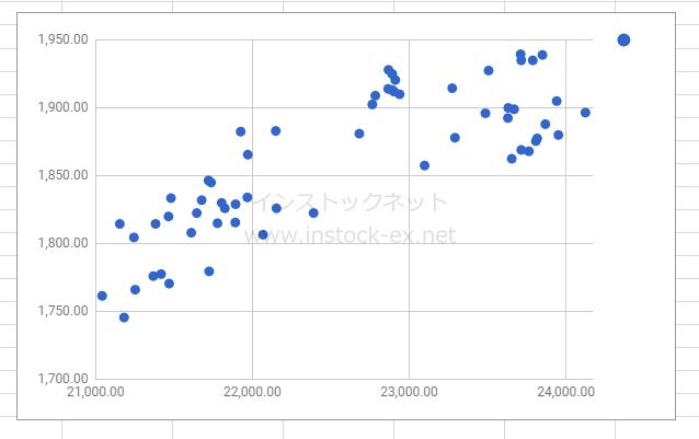 イオンと日経平均株価の相関2
