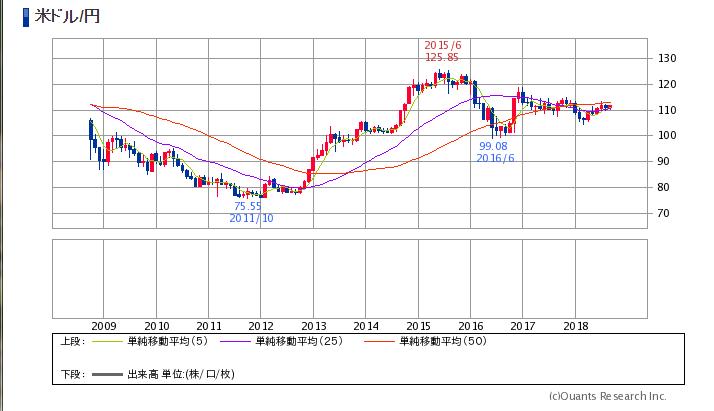 日本円と米ドルの相場