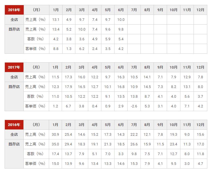 日本マクドナルドホールディングスセールスレポート