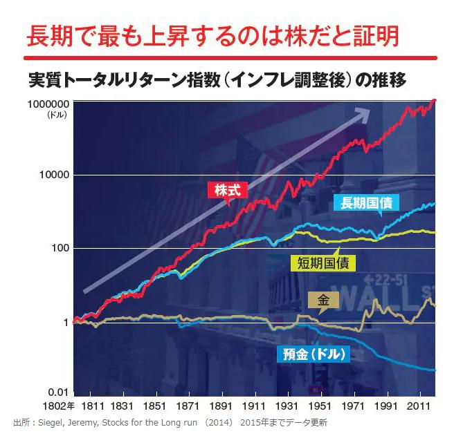過去200年のインフレ調整の実質トータルリターン