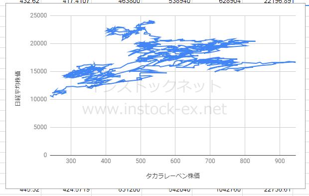 日経平均株価とタカラレーベン株価の相関性(2013年1月~)