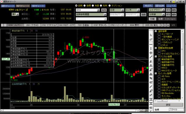 株主優待廃止を発表したソルクシーズは株価が下落した