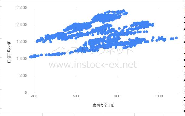 東海東京フィナンシャルホールディングス株価と日経平均株価の相関性