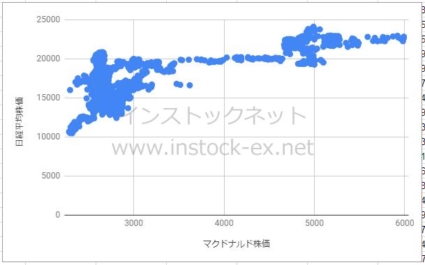 マクドナルド株価と日経平均株価の相関性