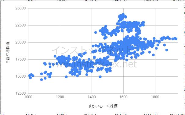 すかいらーく終値と日経平均株価の相関性