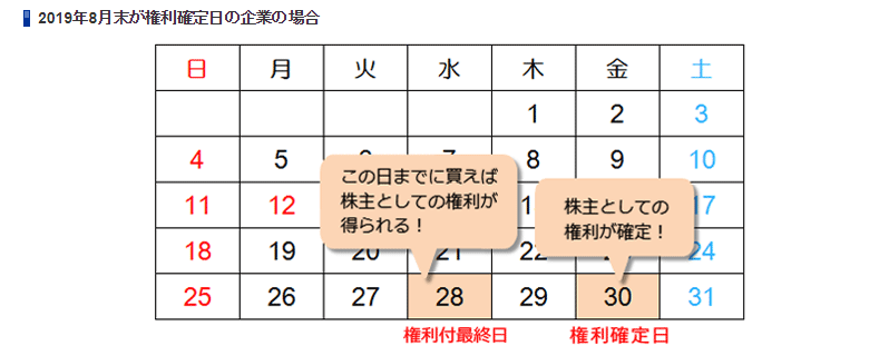 権利確定日のイメージ