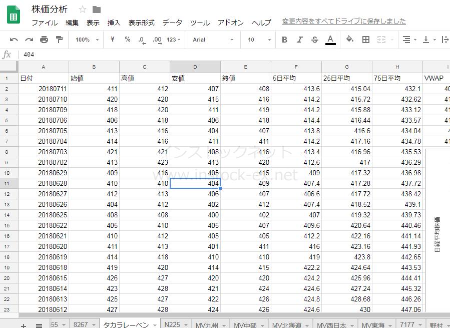 SBI証券の株価データをスプレッドシートで読み込んでみた