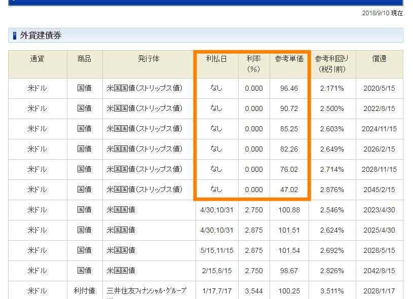 ゼロクーポン債の販売リスト