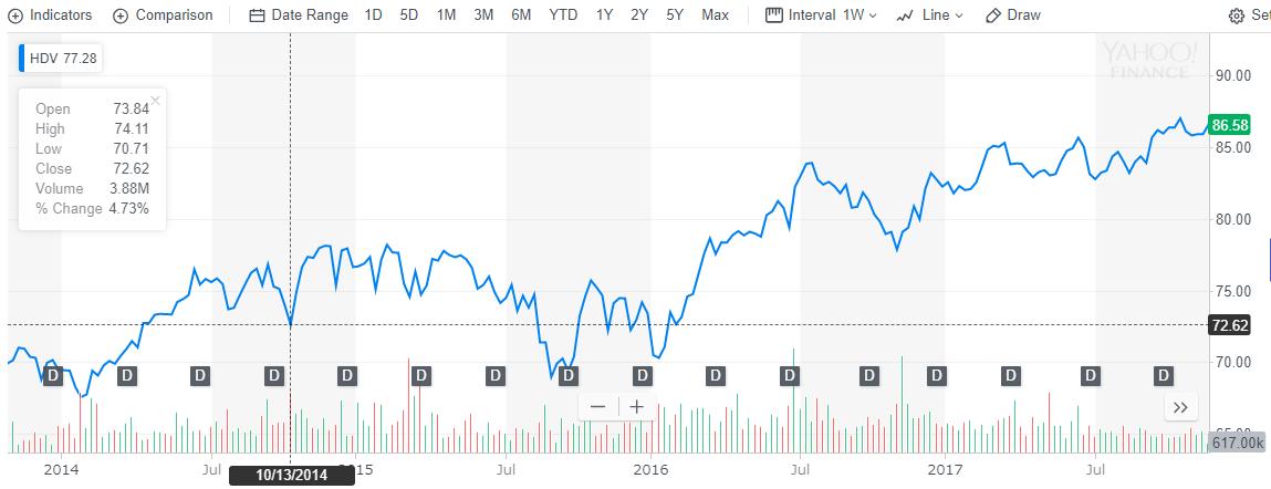 2014年からのHDVのチャート