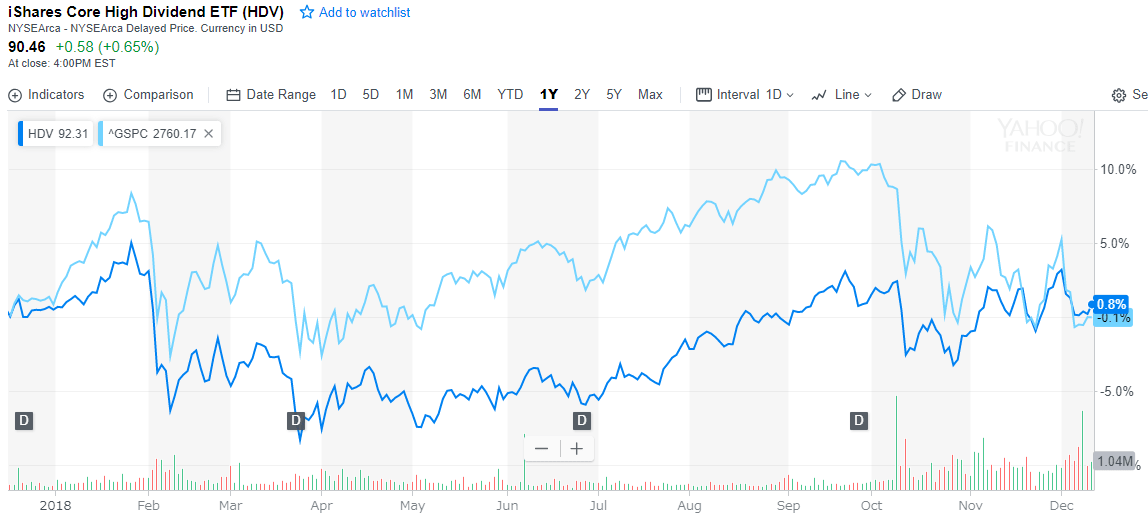 HDVとS&P500との比較(1年チャート)