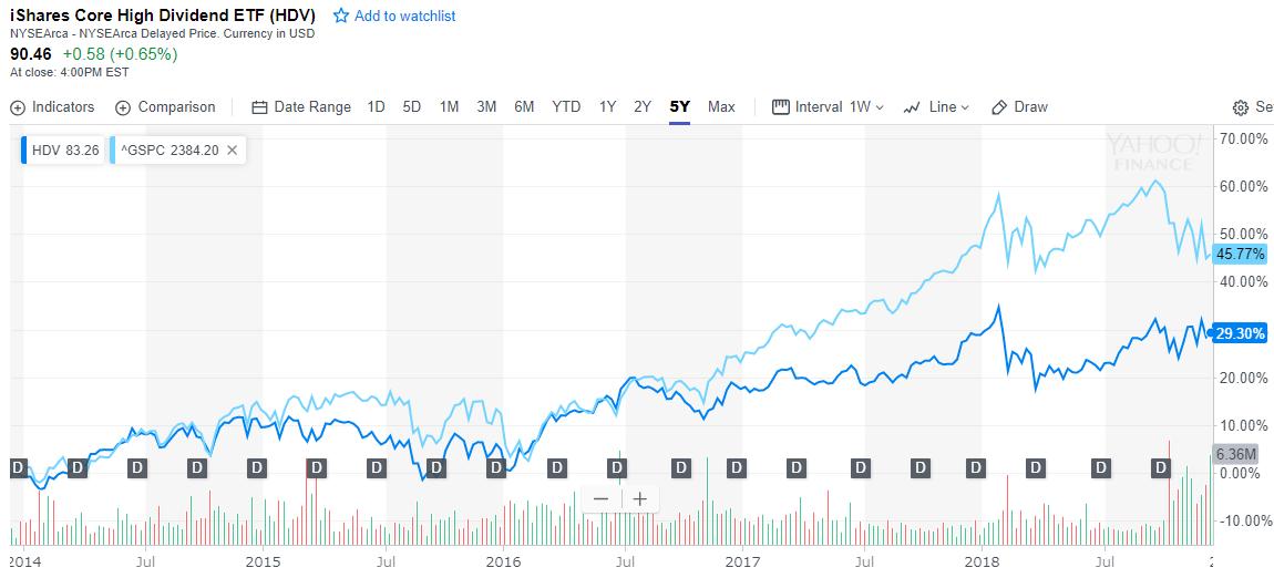 HDVとS&P500との比較(5年チャート)
