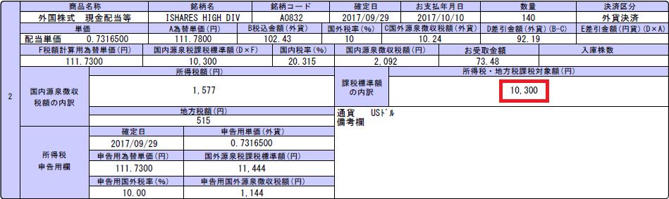 HDVからの分配金2017