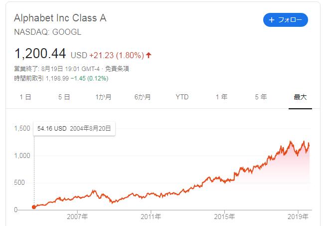 アルファベット(グーグル)の株価