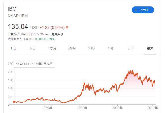 IBM株価