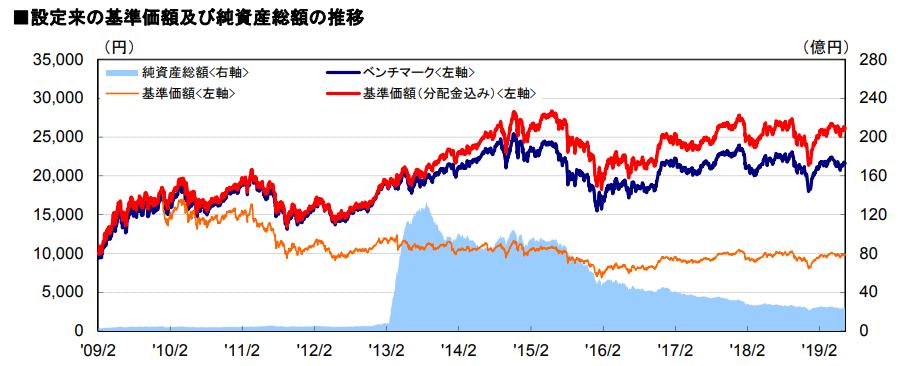 マニュライフ・カナダ株ファンドの基準価額・純資産推移