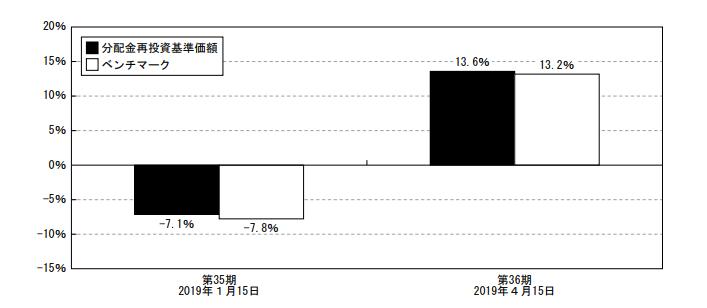 マニュライフ・カナダ株ファンドのパフォーマンス