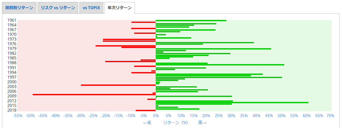 S&P 500 (配当込み) (円)   myINDEX