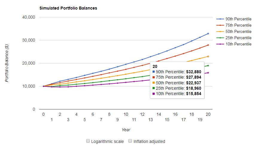 リスク1の20年後の予想損益