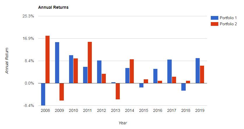 リスク許容度1 vs IEF(米国債7-10年)