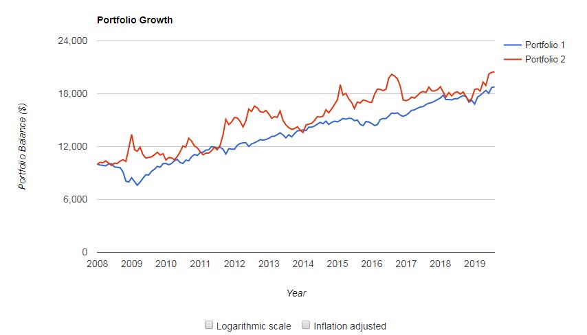 リスク許容度2 vs TLT(米国債20年超)