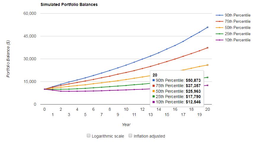 リスク3の20年後の予想損益
