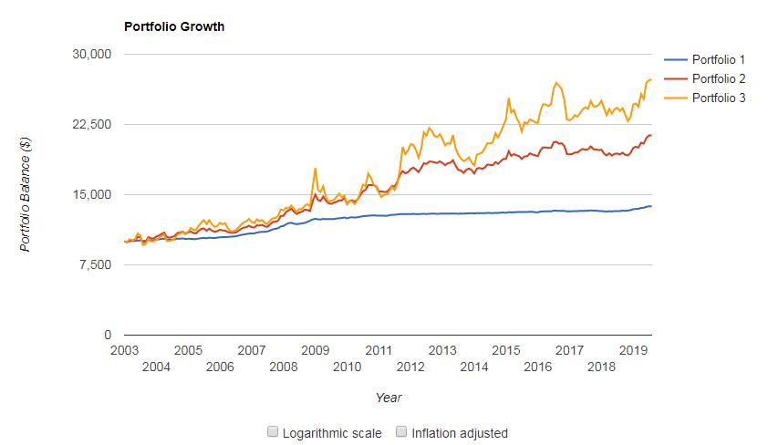 iシェアーズ米国債の比較