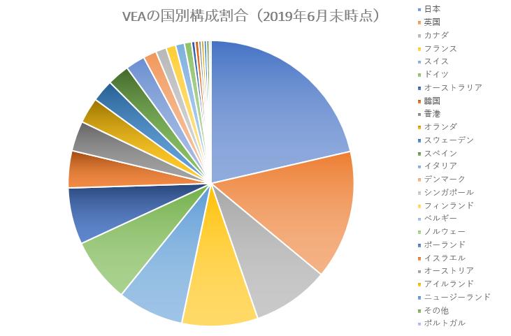 VEAの国別構成比率